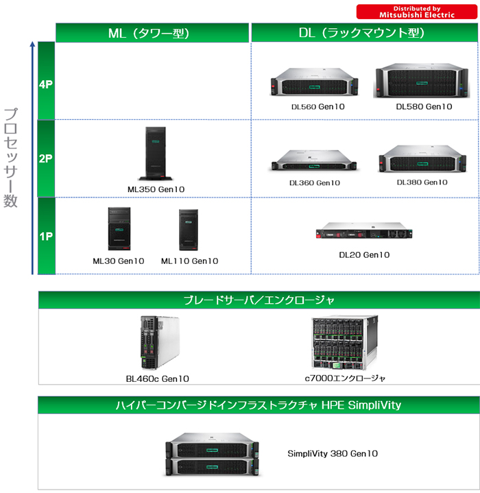 distributed by mitsubishi electric hpe proliantサーバー 三菱電機